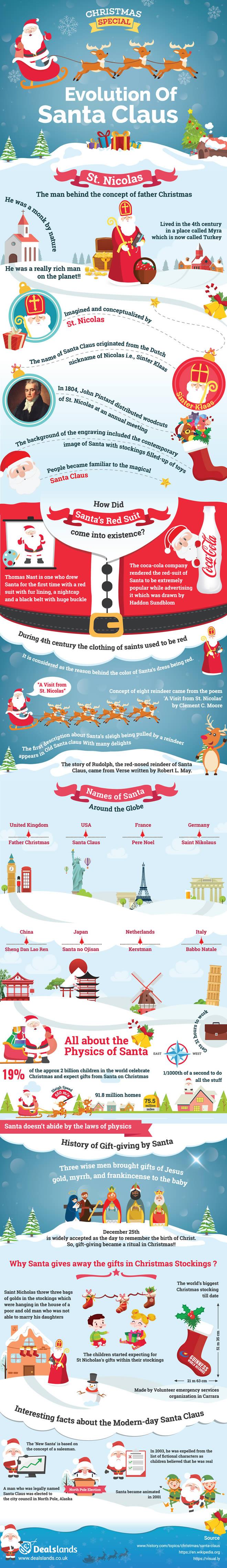 Christmas Special – Evolution Of Santa Claus